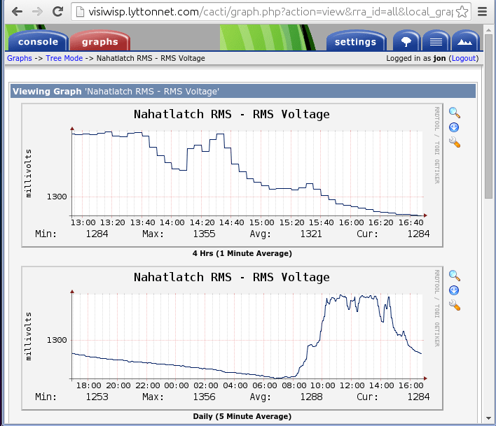 Using SNMP And Cacti To Read Sensor Data From The Flexs Q3